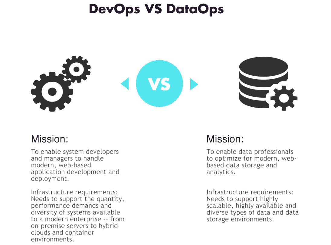 DevOps vs. DataOps : The  Process Difference  Explained