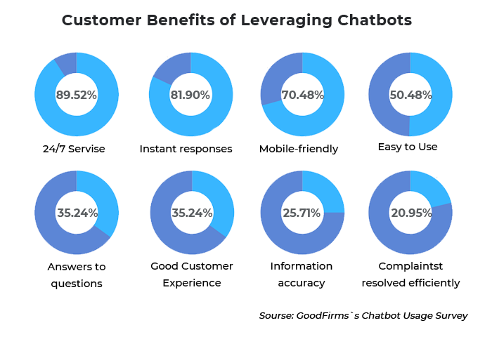 5 Reasons to Leverage Chatbots for Real Estate in 2021