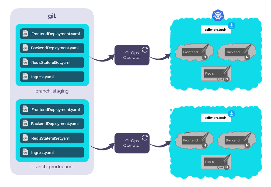 Top 7 Benefits of GitOps: How to Reinforce Your Software Productivity and Accelerate Business Success