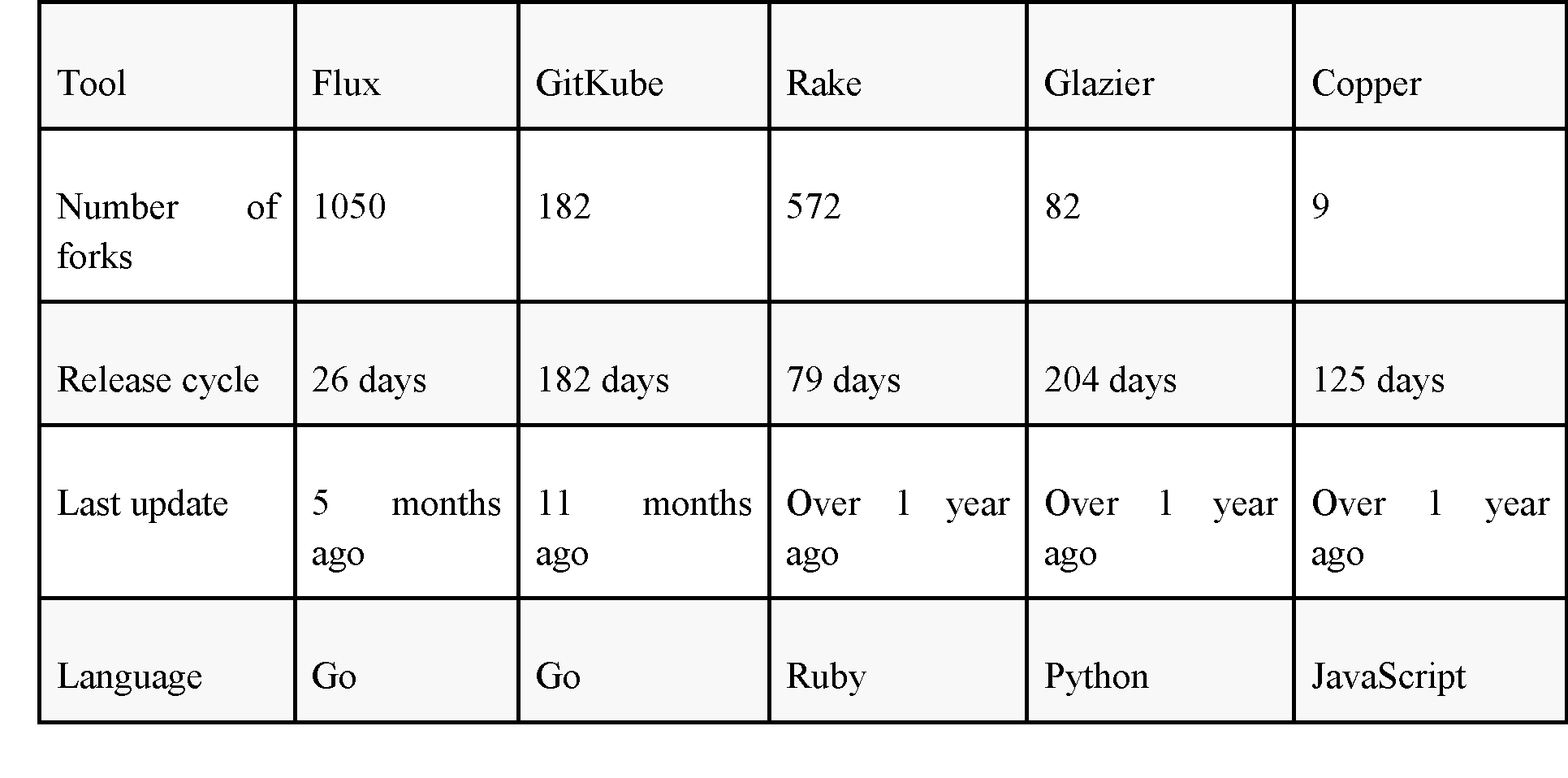 GitOps Flux tool: efficiency, benefits, and use cases